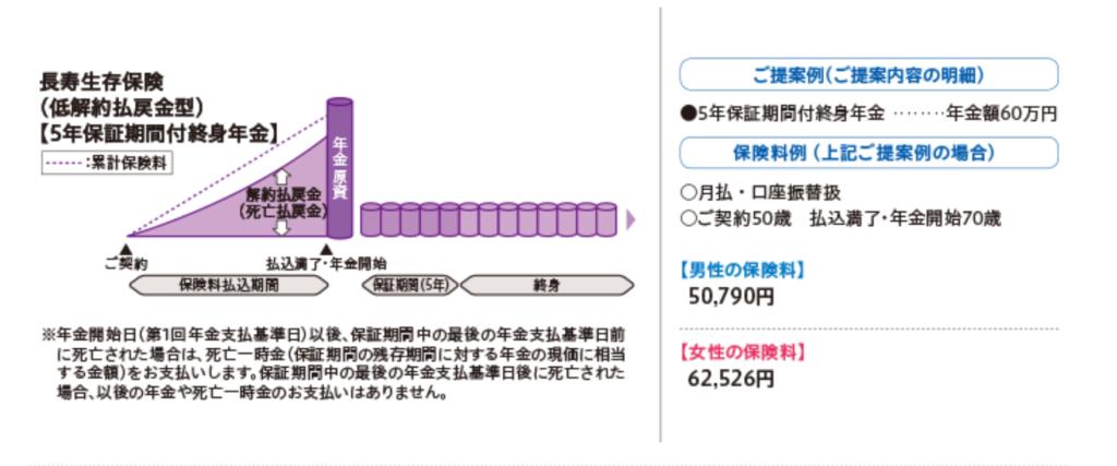 日本生命「グランエイジ」のしくみ図 出典:日本生命ホームページ