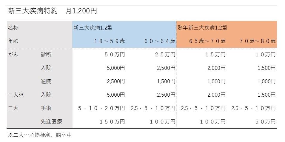 新三大疾病特約1,200円コース