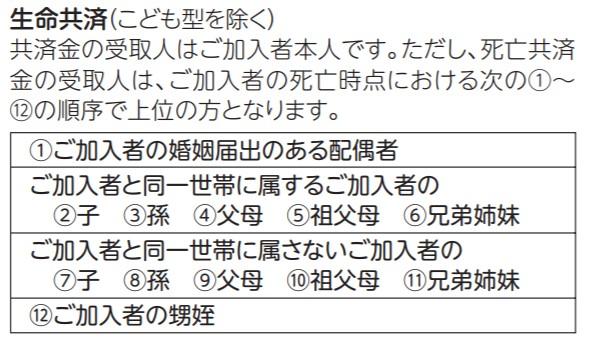 出典:県民共済【制度のご案内】